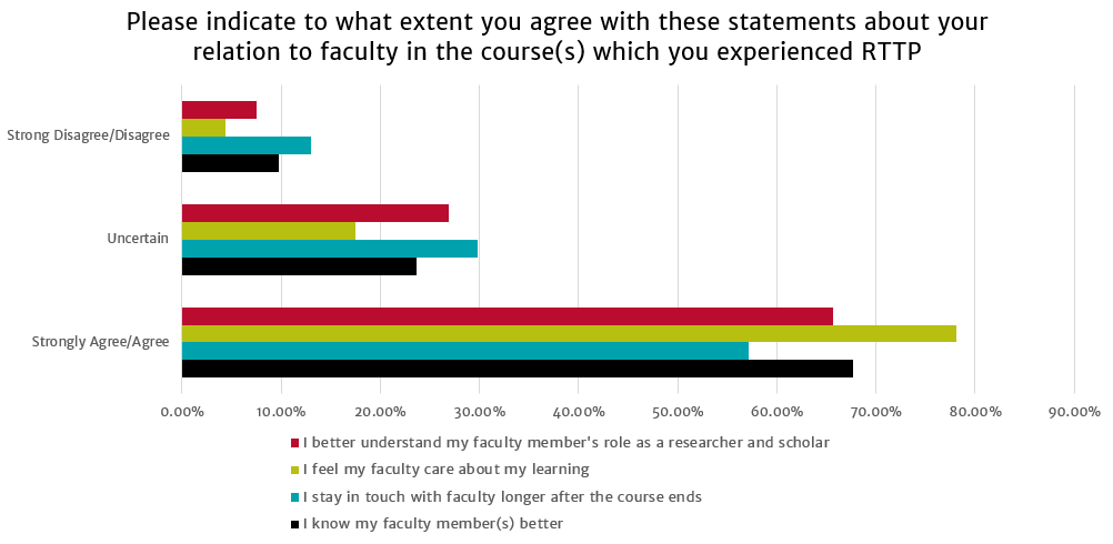 Relation to Faculty